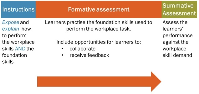 Formative assessment cropped