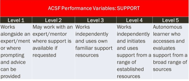 acsf-support-variable