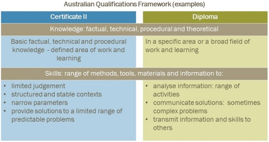 the aqf does not mention the specific skills and knowledge within a course or the specific foundation skills required at that level